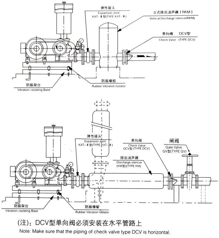 章丘三叶罗茨风机工作原理及优点