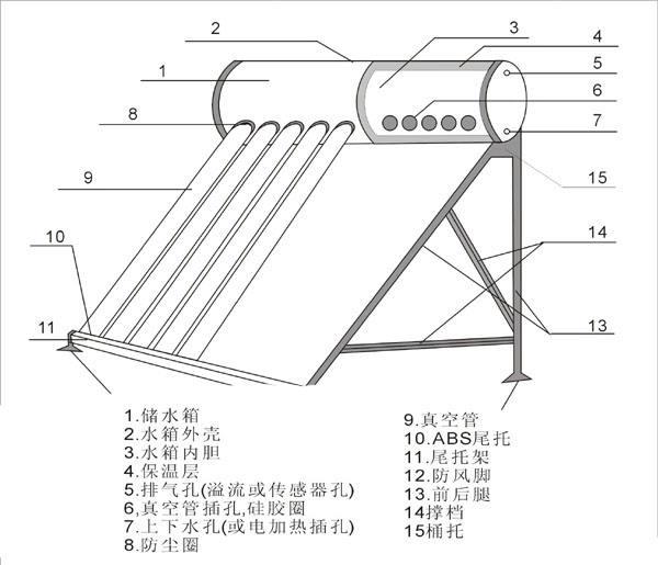 太陽能熱水器的工作原理圖解與結構圖解