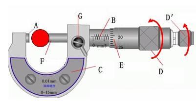 外径千分尺的使用方法及测量方法