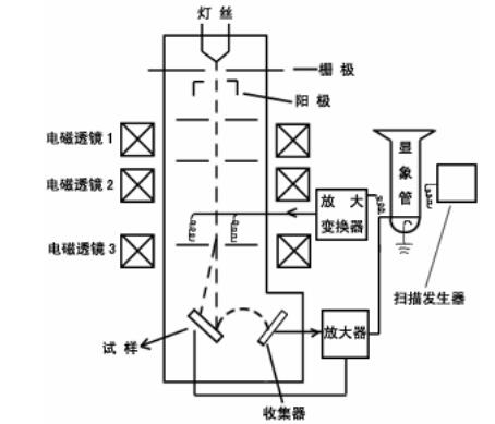 扫描电子显微镜原理及功能用途