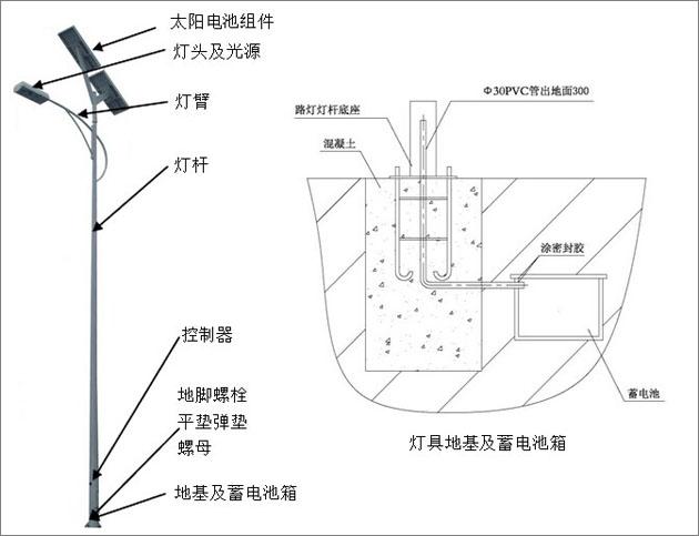 太阳能路灯工作原理图及安装示意图