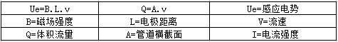 防腐型电磁流量计的测量原理及结构图