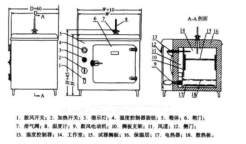 电热恒温干燥箱结构图   电热恒温(鼓风)干燥箱常被我们称为恒温