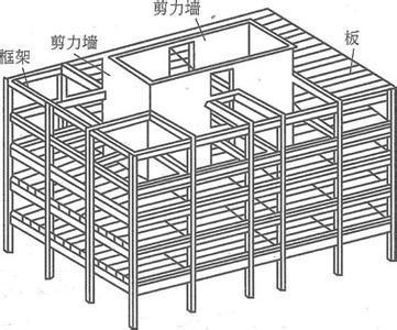 框架剪力墙结构优缺点及布置原则