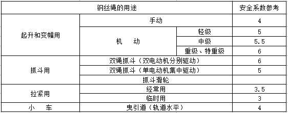 钢丝绳规格表_钢丝绳规格型号表、安全系数标准及报废标准-西域-西域