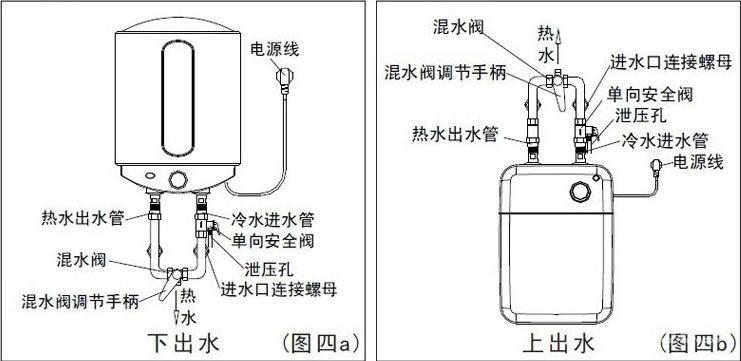 3,安装电线   要确定好电线的连接,准确连接电源火线,零线及地线