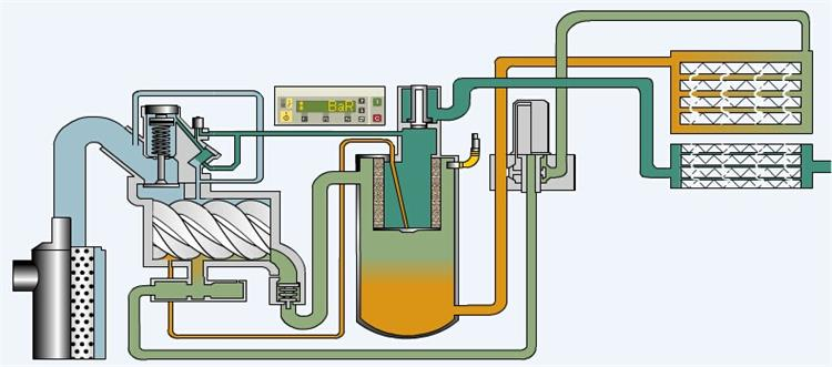 螺杆式空气压缩机工作流程图   第一步,空压机通过空气滤器吸入周围的空气,使之进入到压缩主机内。   第二步,阴阳转子通过合运动来改变言机内的容积。同时腔内不断喷油,润滑和冷却螺杆。由此产生了受热后的油气混合物。   第三步,升温升压后的油气混全物通过排气单向阀进入到油气分离器罐。   第四步,主机腔内大多数的油在油气分离器内与压缩空气进行分离,然后经冷却后回到言机循环利用。   第五步,一旦油气分离器内的空气达到需最低压力时,最小压力阀开启;高温的压缩空气进入后冷却器。   第六步,压缩空气的温度在后