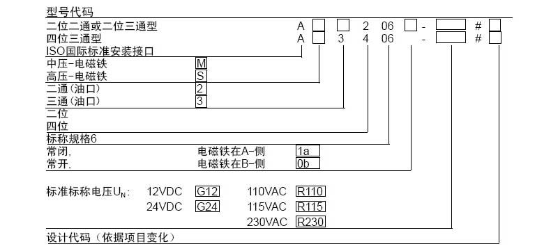 液压 液压辅助元件 管夹/液压杂件 无泄漏电磁阀  产品尺寸dimensions