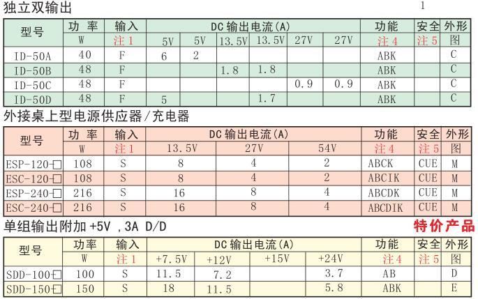 2a¥143   明纬开关电源se-600-24600w24v25a不配输入线¥359   明纬