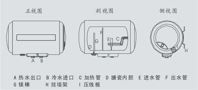 大家在知道海尔电热水器故障代码之后,一旦热水器发生故障,这时在控制