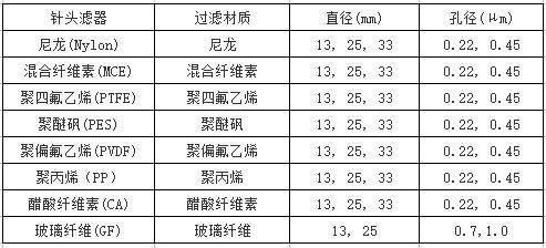 一次性针头过滤器产品规格