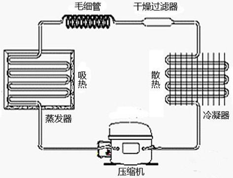 冰箱压缩机价格,工作原理及更换方法