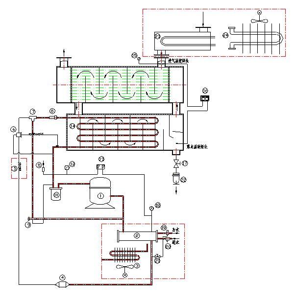 冷干机工作原理   换热后的压缩空气流入蒸发器通过蒸发器的换热功能与制冷剂热交换,压缩空气中的热量被制冷剂带走,压缩空气迅速冷却,潮湿空气中的水份达到饱和温度迅速冷凝,冷凝后的水分经凝聚后形成水滴,经过独特气水分离器高速旋转,水分因离心力的作用与空气分离,分离后水从自动排水阀处排出。经降温后的空气压力露点最低可达2。降温后的冷空气流经空气热交换与入口的高温潮湿热空气进行热交换,经热交换的冷空气因吸收了入口空气的热量提升了温度,同时压缩空气还经过冷冻系统的二次冷凝器(同行独有的设计)与高温的冷媒再次热交换