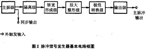 脉冲信号发生器基本电路框图