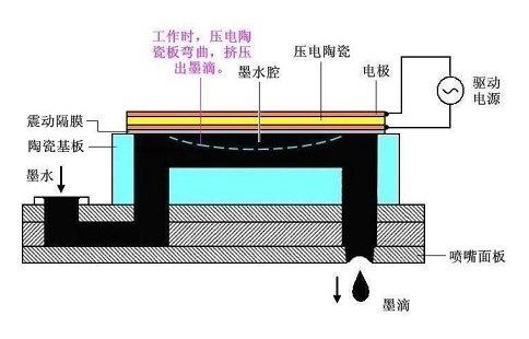 epsonc系列喷墨打印机微压电喷头结构示意图1