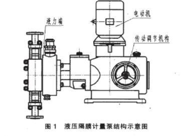 液压隔膜式计量泵产品特点,技术参数及结构示意图