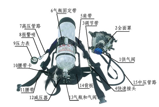 正压式空气呼吸器结构图