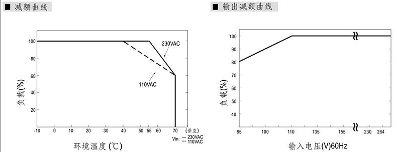 明纬 电源模块,dpr-240-24