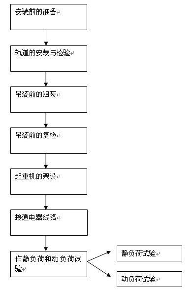 沈阳单梁起重机安装方案_单梁起重机安装流程