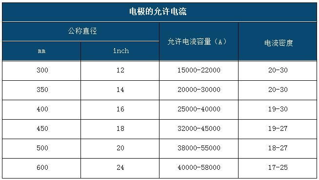 超高功率石墨电极允许电流.jpg