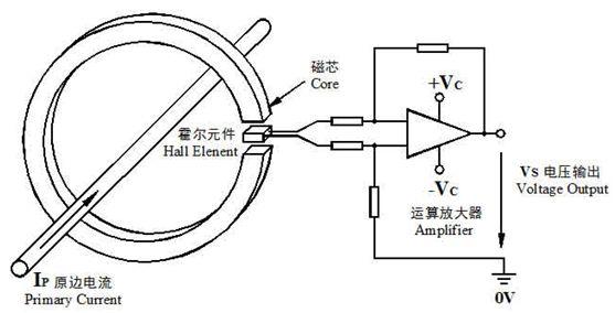 图1. 开环霍尔电流传感器原理.jpg