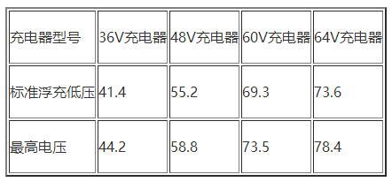 充电器电压参数表如下.jpg