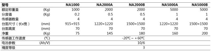 充电器参数:输入220v/50hz,输出1.5a/9v